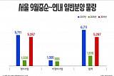서울 정비사업 분양 본격화, 연내 5200가구 분양