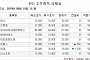 [장외시황] 올리패스, 2만8000원(1.82%↑) 상승하며 장외 마감