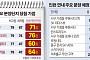 송도, 청약가점 고공행진…인천 분양시장 '핫'해지나