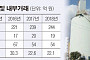 [중견그룹 일감돋보기] KISCO그룹 대유코아, 10년간 148억 배당…오너가 현금창구