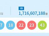 제877회 로또당첨번호 발표...1등 12명 '17억 1661만원'