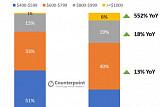 1000달러 이상 스마트폰 시장 55% 성장…비쌀수록 잘팔려