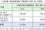 """안심전환대출 신청액 20조 원 초과…""""집값 낮은 대상자부터 지원"""""""