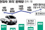 '불황의 그림자'… 생계형 트럭 '포터' 판매 불티