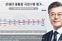 文대통령 국정지지율 45.2%…부정평가 52%