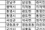[오늘의 청약일정] 서울 삼성동 '래미안 라클래시' 1순위 청약 등