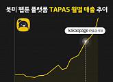 카카오페이지, 타파스 미디어에 IP공급 북미시장 가능성 타진