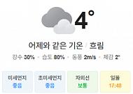 [오늘의 날씨] 평년보다 포근한 날씨…낮 최고기온 10도 이상 올라