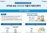 서울시 노인일자리 계획, 조감도만 있고 청사진은 없다