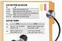 [머니앤라이프] '실손의료보험' 월 1만원대 보험료로 의료비 걱정 '훌훌'
