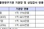 [2015 국감] 출연연 상임감사, 억대연봉에 대형차ㆍ관사까지 제공