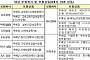 """""""치매보험 보장기간 80→100세 확대 권고…보험료 3~4배 인상 예상"""""""