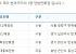 제704회 로또당첨번호조회 '1등 4명 당첨'…당첨지역 보니 '서울 1곳·경기 2곳·충남 1곳'