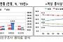 韓, 여성이 일하기 힘든 나라…고용률 낮고 저임금 비정규직 많아