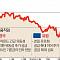 [브렉시트 후폭풍] 돈 푸는 중앙은행들, 글로벌 환율전쟁 불붙이나