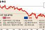 [브렉시트 후폭풍] 돈 푸는 중앙은행들, 글로벌 환율전쟁 불 붙이나