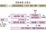 조선업 특별고용지원업종 지정…조선 빅3 제외 협력ㆍ기자재업체만 지원