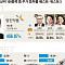 [상반기 증시결산]'영진약품' 456% 불안한 대박…'삼부토건' -83.53% 굴욕