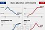[베스트&워스트]코스피, 대선 지지율 투톱 '반기문·문재인' 테마주 들썩