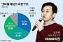 [게임사 지분구조③] 넷마블게임즈, 32% 보유 방준혁 체제 굳건…3대주주 中 텐센트도 영향력