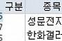 [오늘의 상한가] 에임하이, 25일 임시주총 기대감에 '上'