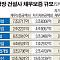 대형 상장건설사, 채무보증 40조원 육박···대우ㆍGS 비율 '최고'