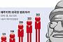 [외국인 범죄에 떠는 제주] 외국인 범죄 4년새 3배 급증… 70%가 중국인