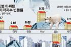 [데이터뉴스] 부동산 대책 앞두고 서울 아파트값 상승세 주춤