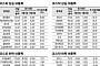 [베스트&워스트]코스닥, 사실상 대선출마 선언… '유라테크' '와이비엠넷' 등 반기문 테마株 급등