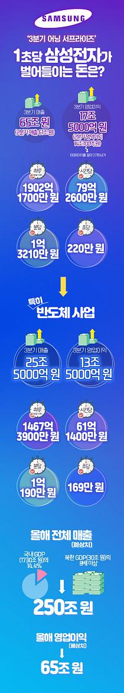 [인포그래픽] '3분기 어닝 서프라이즈'…1초당 삼성전자가 벌어들이는 돈은?