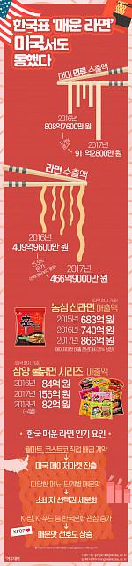 [인포그래픽] 한국표 '매운 라면', 미국서도 통했다