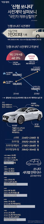 """[인포그래픽] '신형 쏘나타' 사전계약 살펴보니…""""국민차 재부상할까?"""""""