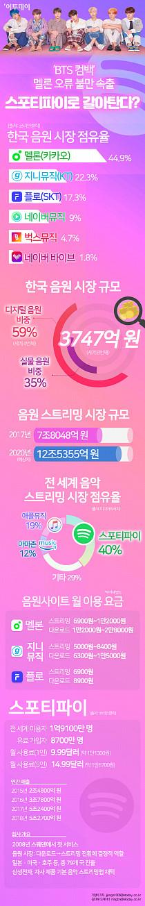 [인포그래픽] 'BTS 컴백' 멜론 오류 불만 속출…스포티파이로 갈아탄다?
