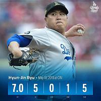 [MLB] 류현진, 신시내티전서 7이닝 5K 무실점 '시즌 6승'…평균자책점 빅리그 1위 '우뚝'
