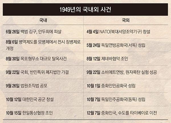 ▲1949년의 국내외 사건