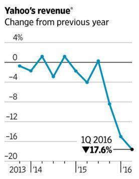 ▲야후 매출 증가율 추이. * 검색파트너들에 주는 커미션 제외. 단위 %. 출처 월스트리트저널(WSJ)