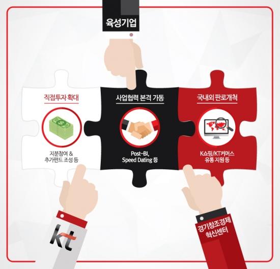 KT, 투자부터 판로개척까지… 스타트업 육성 3단계 지원 전략 공개