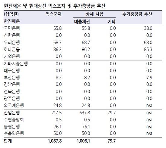 (출처= 삼성증권 리서치센터)