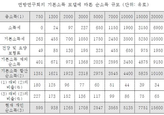(출처= 한신대학교 '기본소득 이해와 한국에서의 도입 가능성' 논문)
