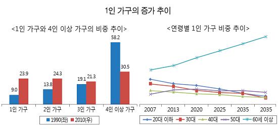(출처= 통계청ㆍ삼성경제연구소)