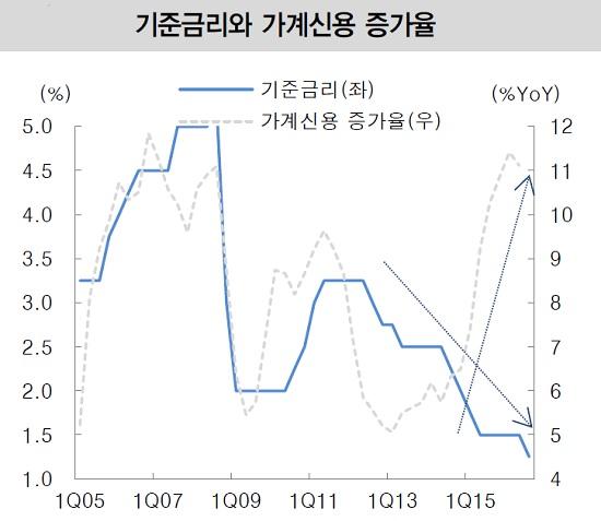 (출처= 한국은행ㆍ대신증권 리서치센터)