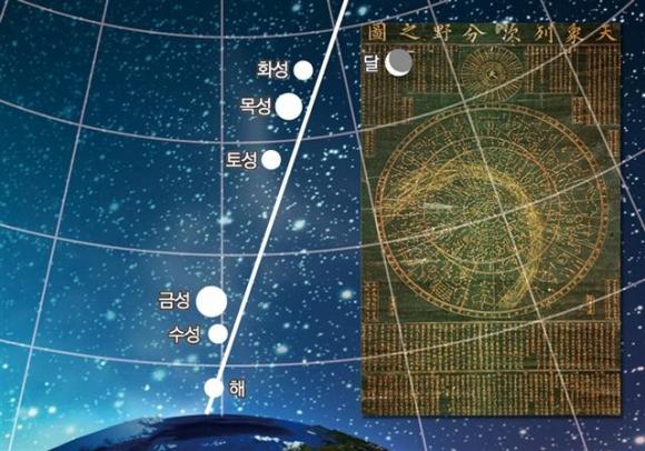 ▲오성취루는 지구에서 관측했을 때 태양을 중심으로 돌던 수성 금성 화성 목성 토성이 하늘에서 일렬로 나란히 서는 현상이다. 사진은 천문 소프트웨어로 확인한 오성취루. 오른쪽 작은 사진은 국보 28호인 조선시대 태조때 제작된 석각 '천상열차분야지도'.