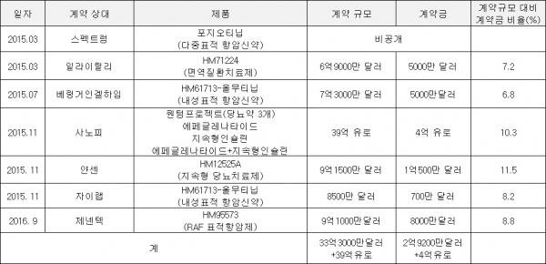 ▲한미약품 주요 기술수출 현황 및 계약규모 대비 계약금 비율