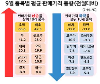 (한국소비자원 제공)