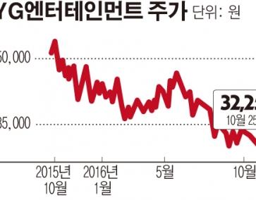 YG 위기? 싸이ㆍ블랙핑크 컴백에도 주가 곤두박질