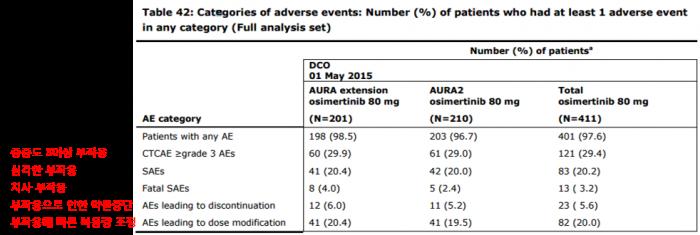 ▲타그리소 복용에 따른 부작용 분류 (%)출처: EMA