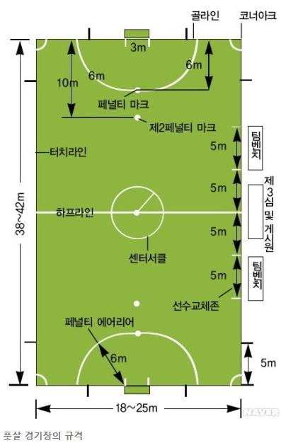 ▲풋살 경기장(스포츠백과)