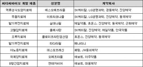▲씨티씨바이오 개발 제품 주요 공급 업체 현황