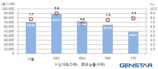 ▲2016년 11월-서울 권역별 임대료 및 공실률(제공=젠스타)
