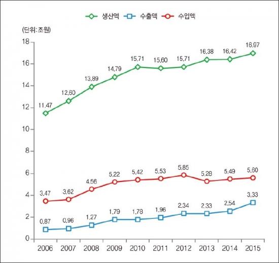 ▲연도별 의약품 산업 통계(자료: 식품의약품안전처)
